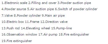 GFM161 Fire Extinguisher Dry Powder Filling Machine S1